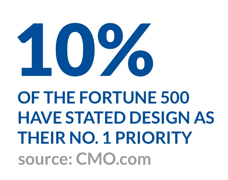 10% of the fortune 500 have stated design as their No. 1 priority (source: CMO.com)