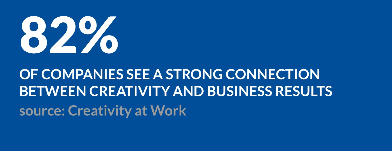 82% of companies see a strong connection between creativity and business results (source: Creativity at Work)