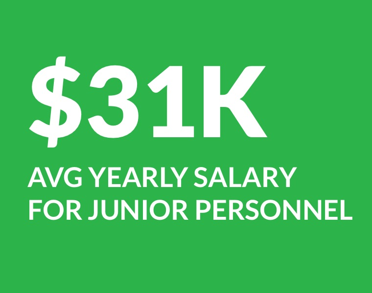 $31,000 average yearly salary for junior personnel