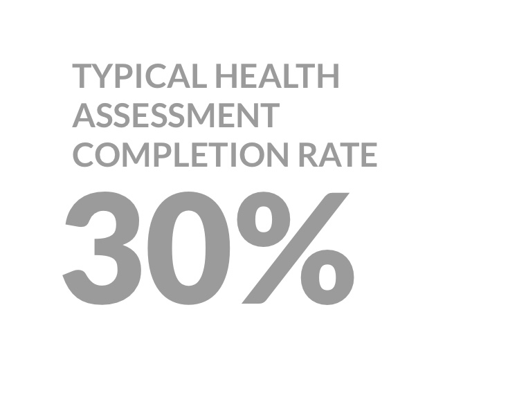 Typical health assessment completion rate: 30%