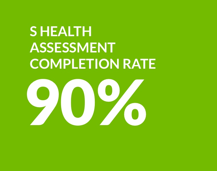 S Health assessment completion rate: 90%