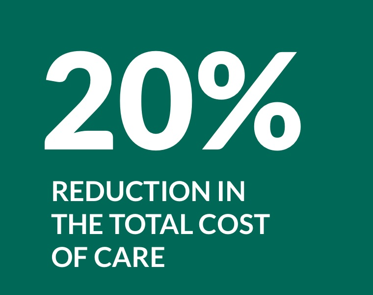 20% reduction in the total cost of care
