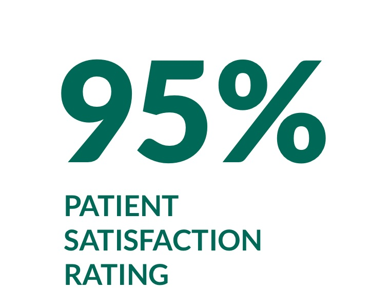 95% patient satisfaction rating