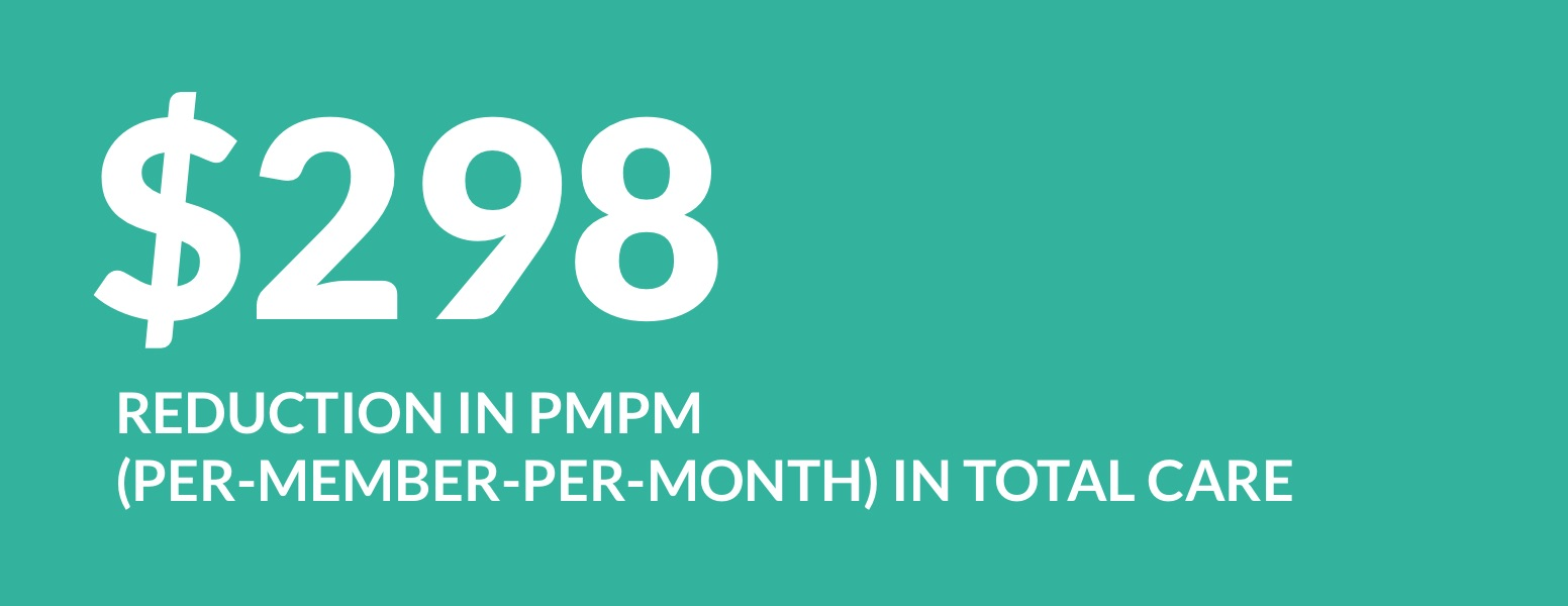 $298 reduction PMPM (per-member-per-month) in total care