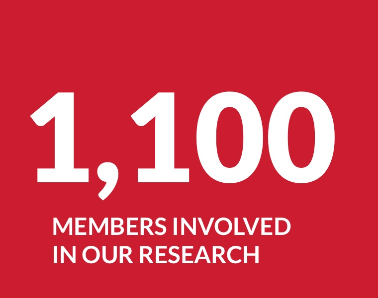 1,100 members involved in our research