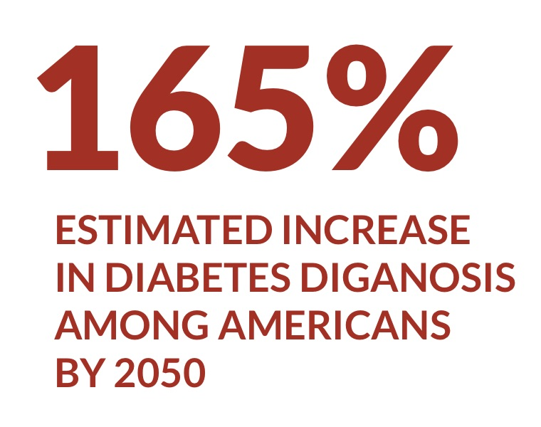 165% estimated increase in diabetes diagnosis among Americans by 2050