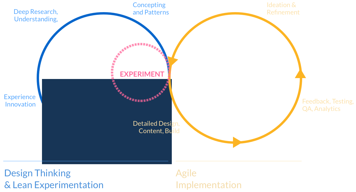 Digital Solutions Approach Diagram