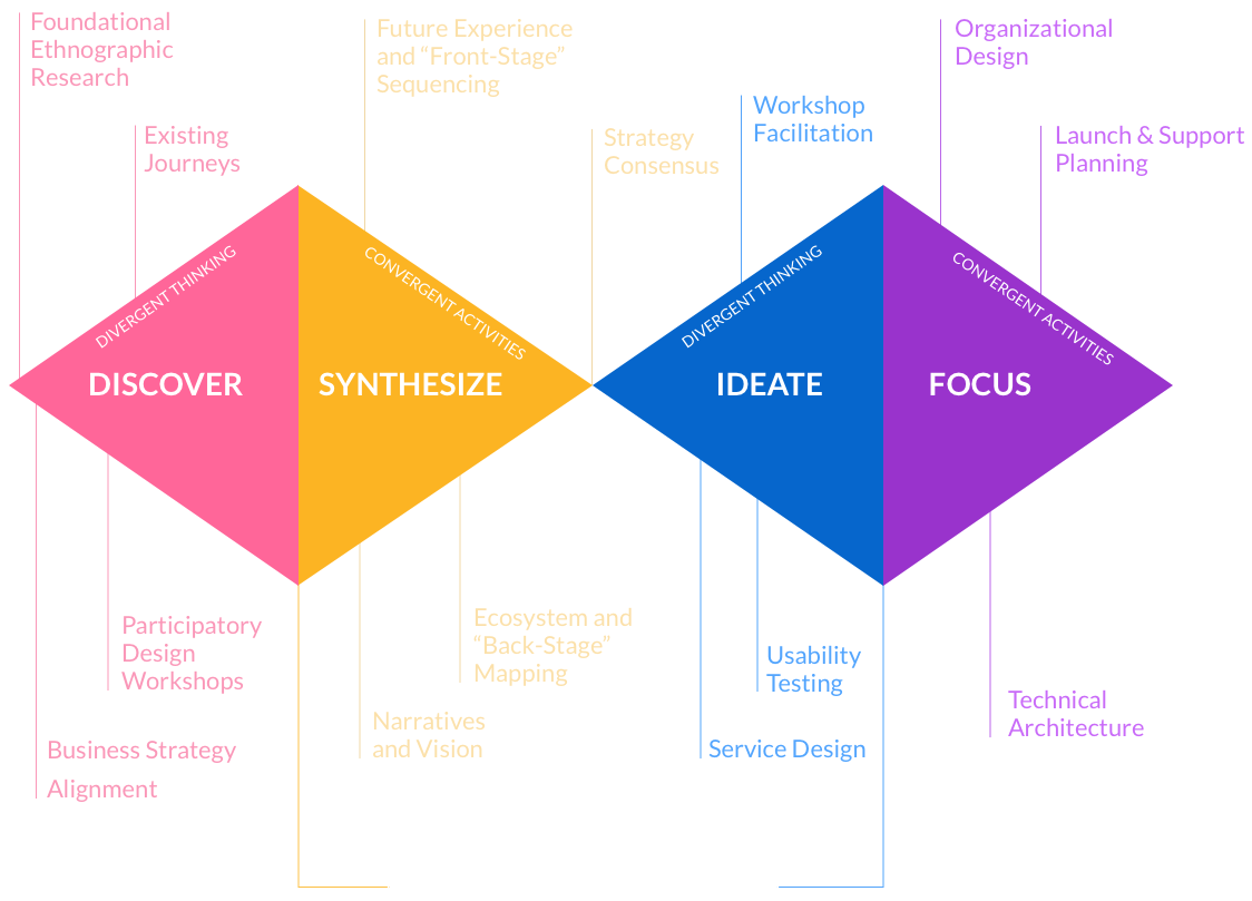 Experience Innovation Approach Schematic