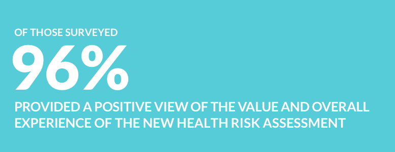 Of those surveyed, 96% provided a positive view of the value and overall experience of the new health risk assessme