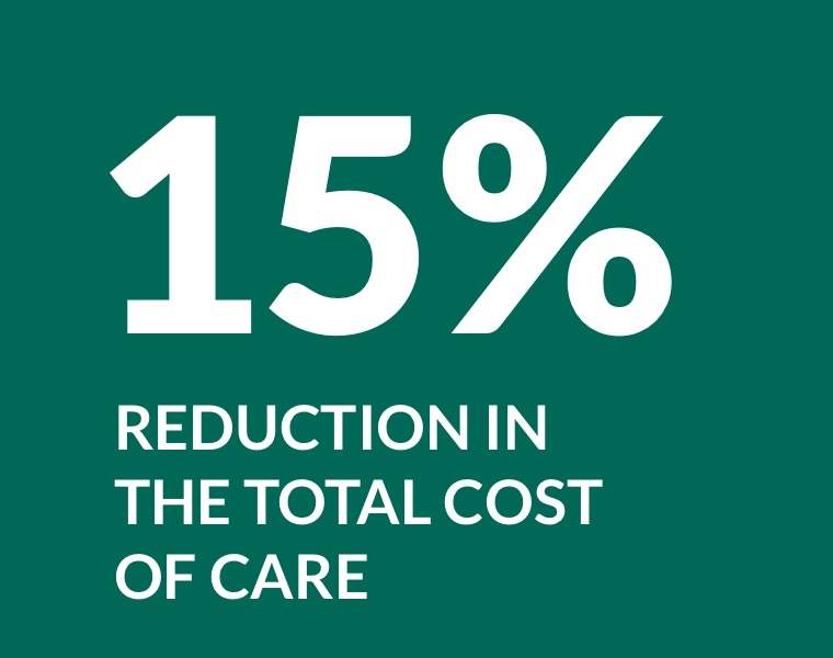 15% reduction in the total cost of care