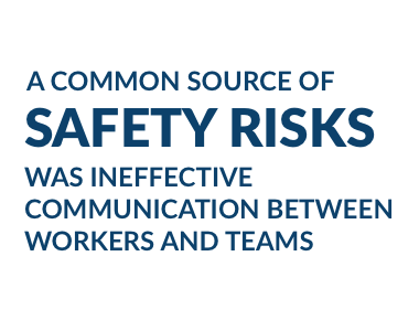 A common source of safety risks was ineffective communication between workers and teams