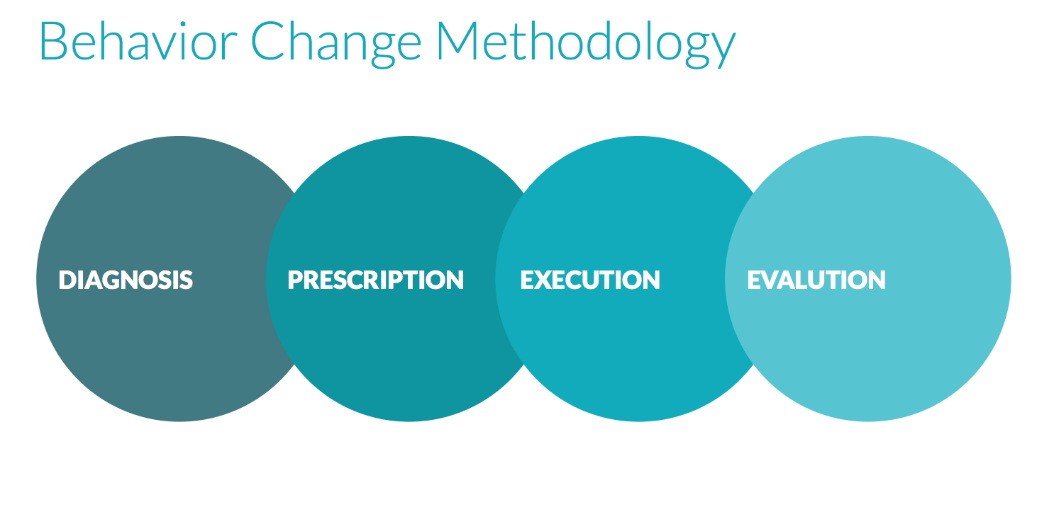 Mad*Pow Behavior Change Methodology