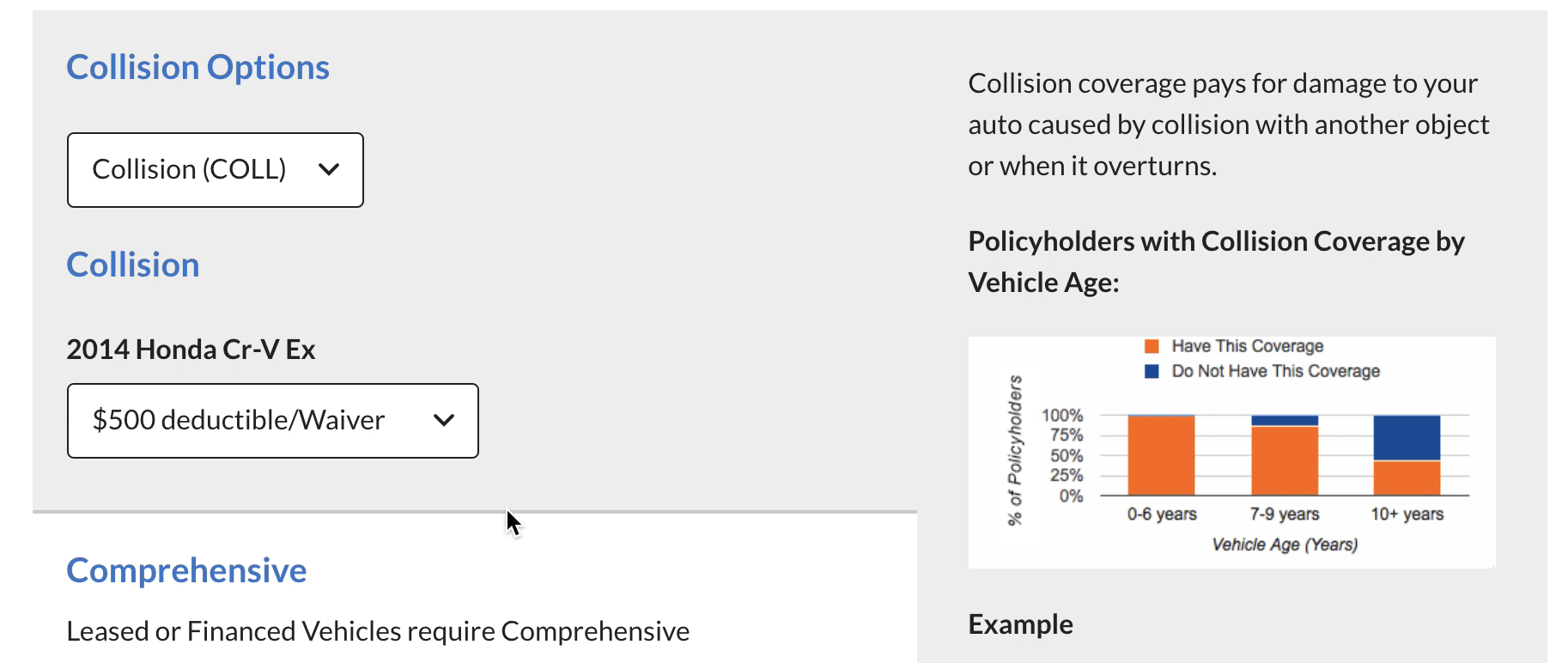 GEICO shares how many customers chose optional collision coverage.